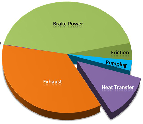 Pie chart showing the energy flow distribution in a diesel engine.