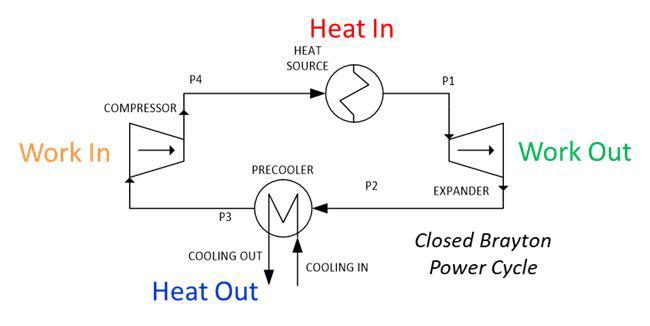 Closed supercritical CO2 Brayton cycle