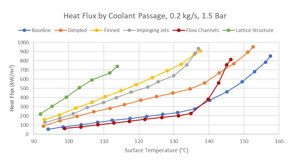 Graph showing heat flux by coolant passage.