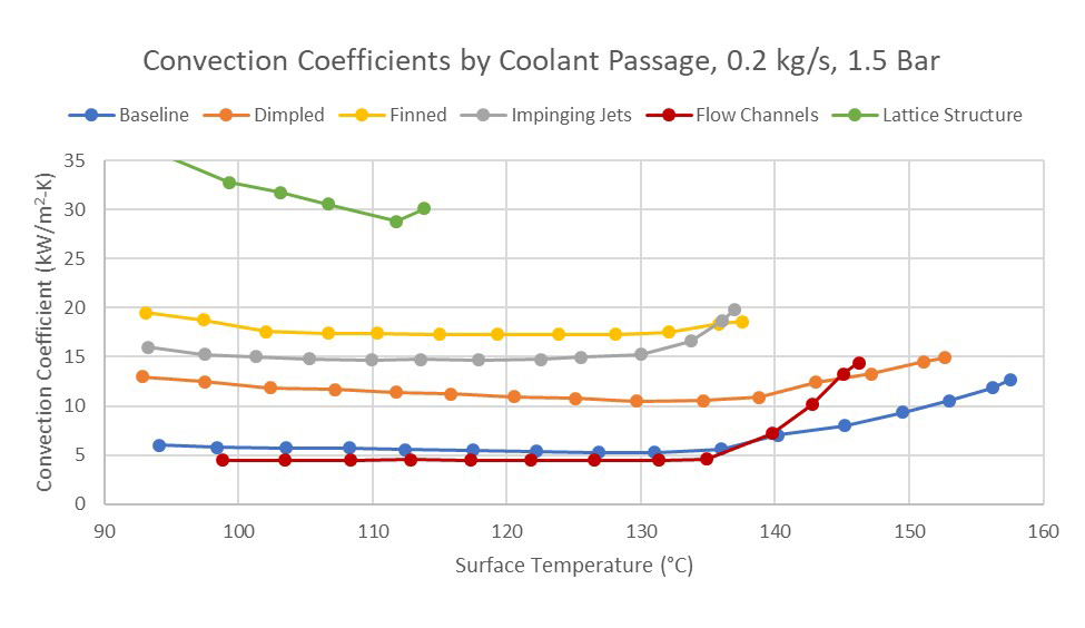 Graph showing convection coefficients by coolant passage