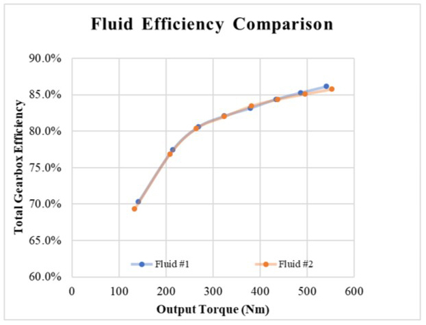 Fluid efficiency comparison at 2703 rpm and increasing load