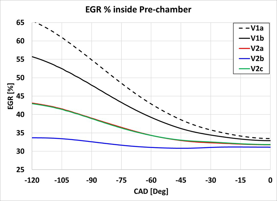 Examples of improved pre-chamber evacuation as compared to baseline pre-chambers.