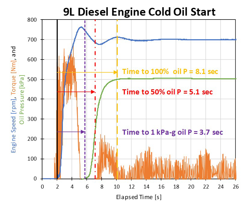 Example of delayed oil pressure rise after engine start