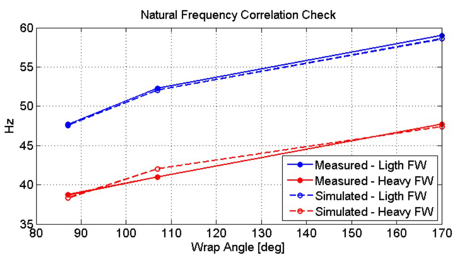 Graph showing good correlation of natural frequency
