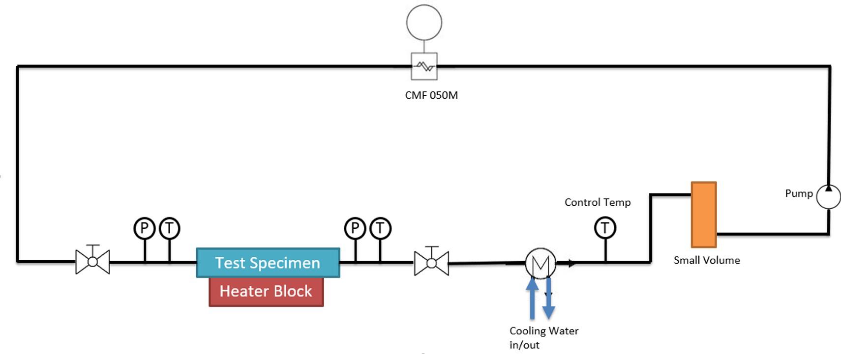 Heat transfer test rig schematic