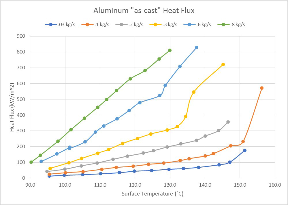 Aluminum as-cast heat flux values as a function of surface temperature