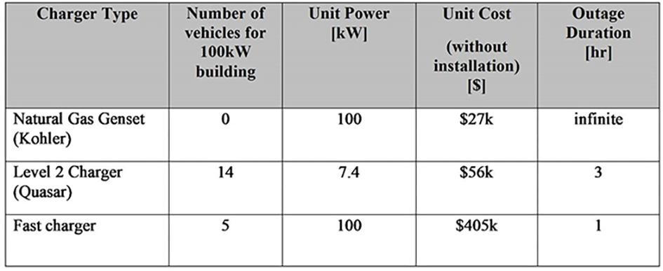 Bidirectional charging comparison chart