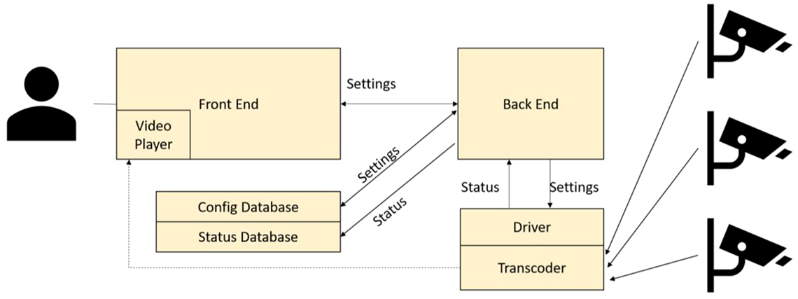 Test framework design used to evaluate software libraries.