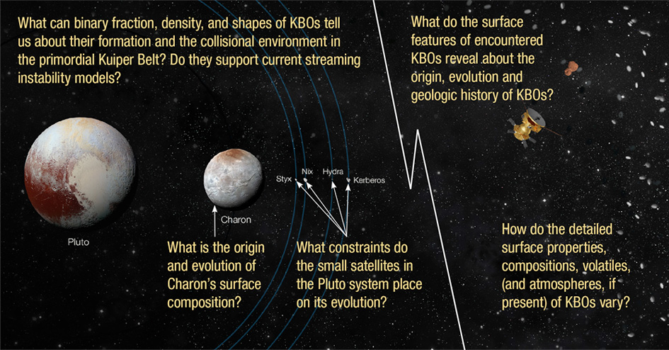 illustration of Kuiper Belt system with text overlayed
