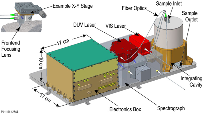 Concept for the integrating cavity enhanced Raman spectrograph