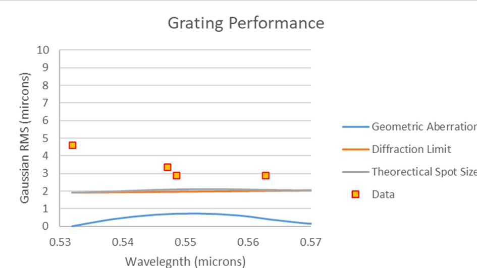 graphic showing grating performance over passband