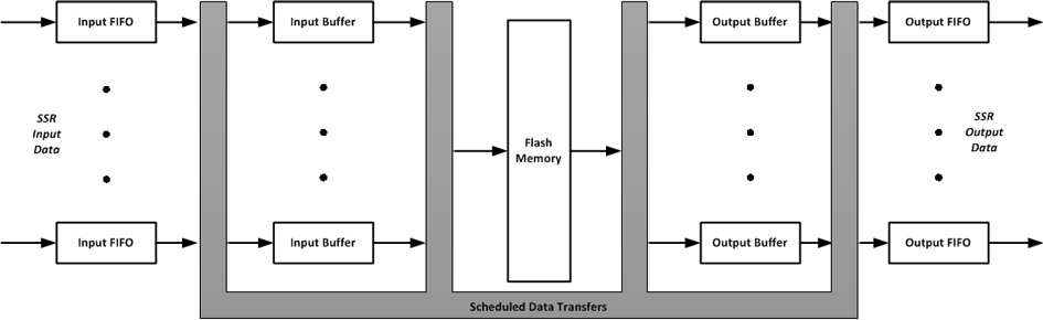 eneralized SwRI SSR architecture illustrating coordinated data transfers between FIFOs, buffers, and flash memory