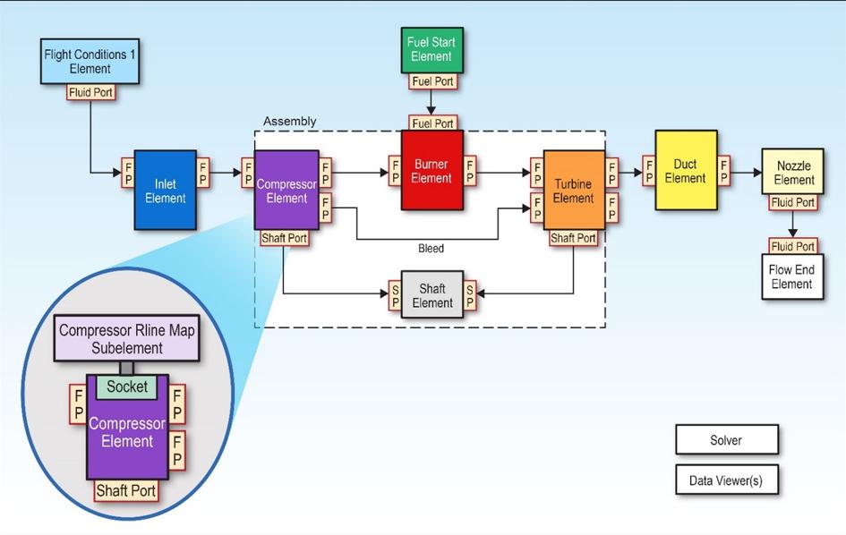 Air-Breathing Model in NPSS