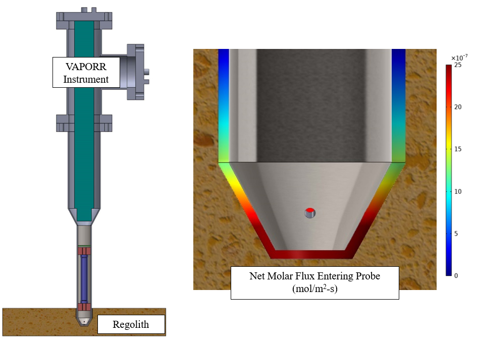 illustration of VAPORR instrument being used as a benchmark for future probe design tradeoff studies