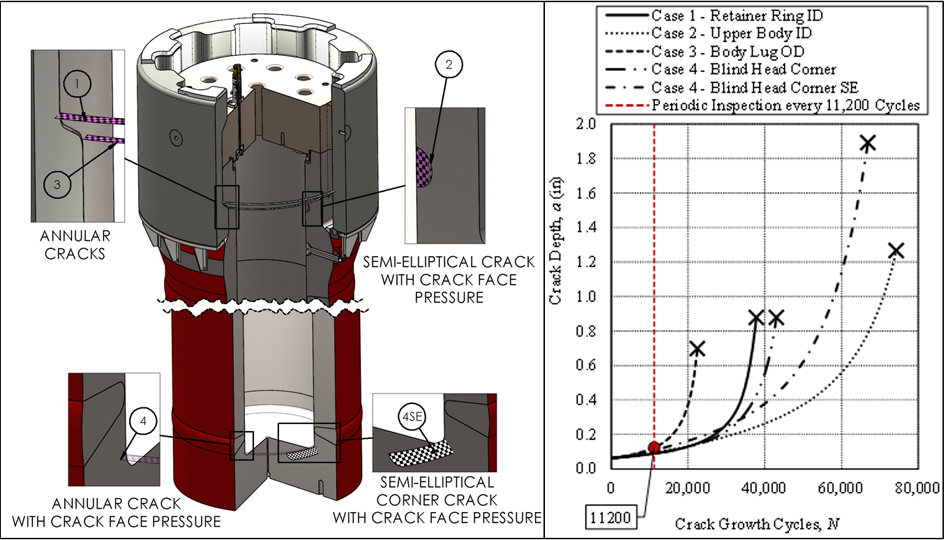 Postulated Critical Cracks and their Crack Growth based on Anticipated Pressure Histogram