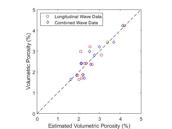 Comparison of volumetric porosity estimates