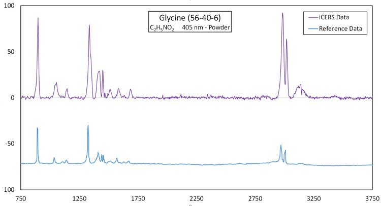 Raman spectra of glycine powder