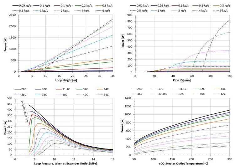4 graphs from sensitivity study for sCO2 natural convection cycle