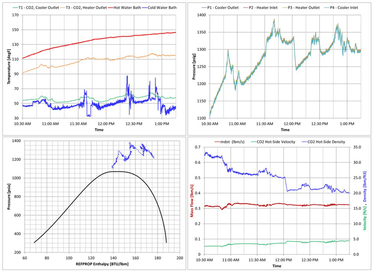 4 graphics illustrating lab-scale sCO2 natural convection data measured performance data.