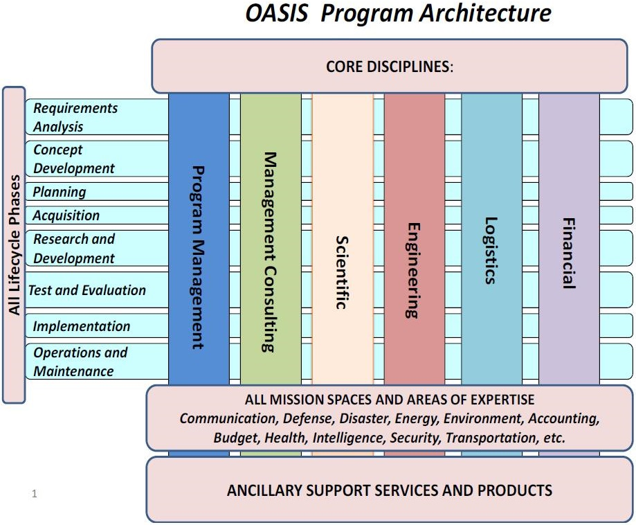 graphic of OASIS Program Architecture