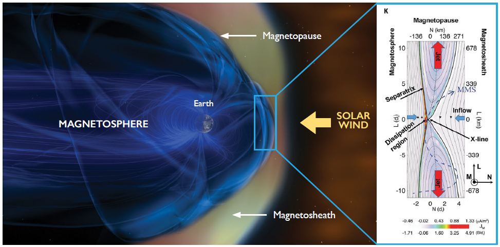 Artist's concept shows the interface between the magnetospheric plasma, with Earth's northward magnetic field, and the magnetosheath