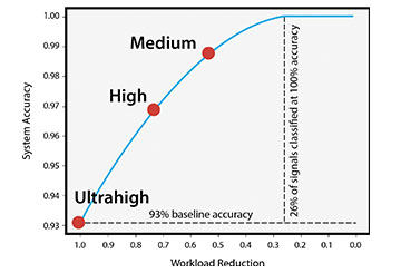Graph showing comparison of accuracy vs workload reduction