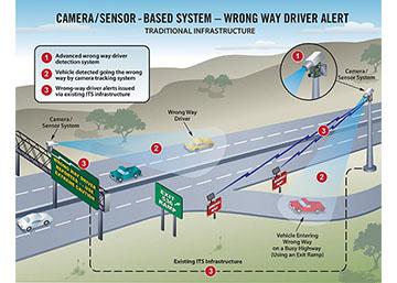 Diagram of of the camera/sensor-based system