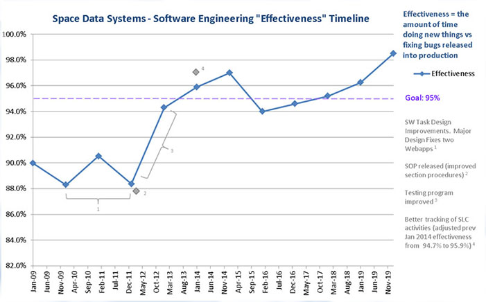 Line graph showing Clarity effectiveness improvements