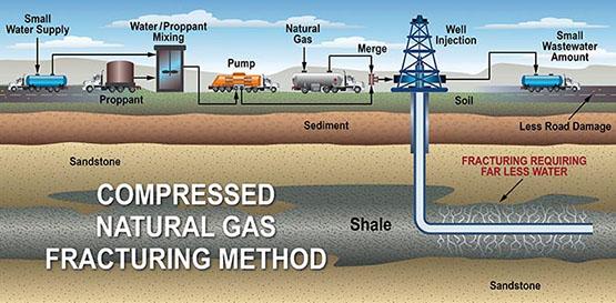 Diagram of CNG fracking method
