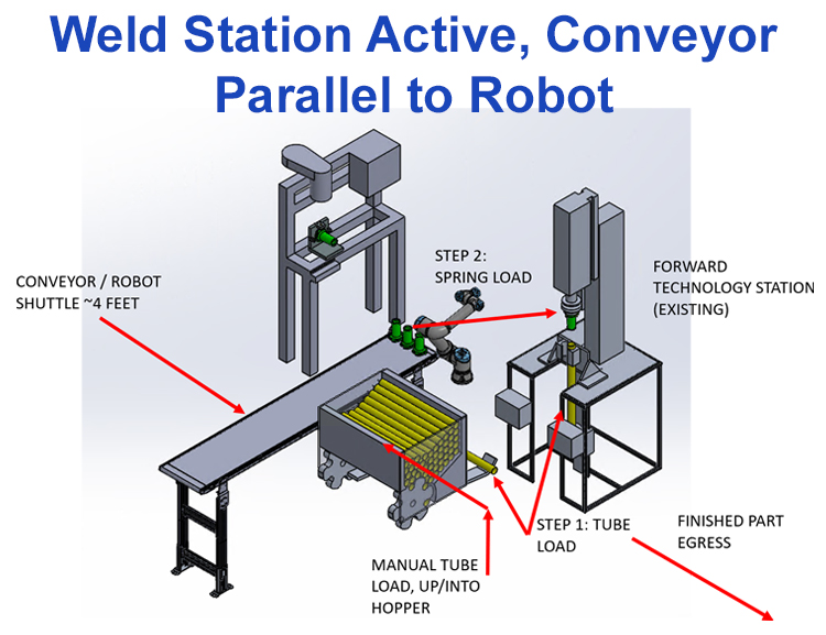 simulated collaborative robot in the weld station