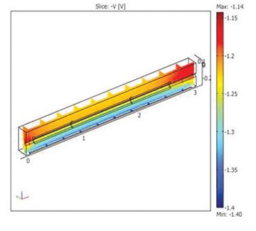 CAPCOM modeling of conductive properties