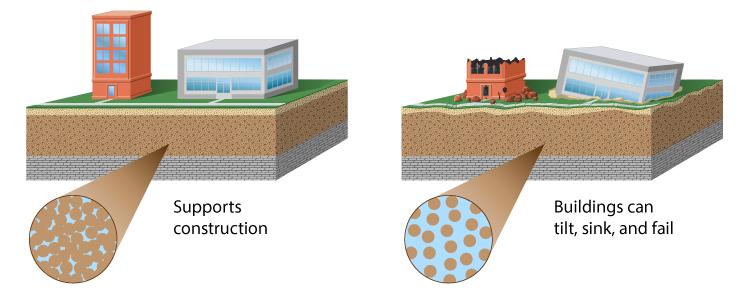 Soil liquefaction illustration