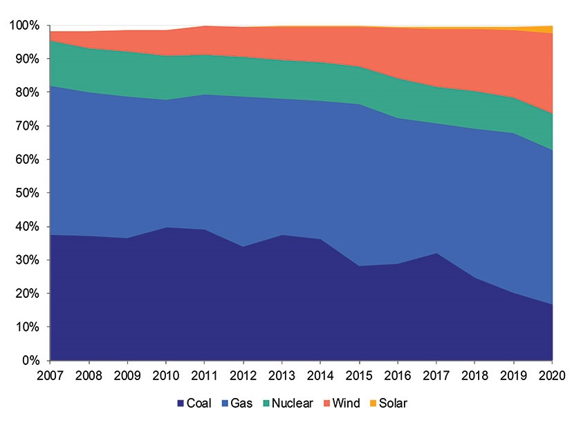 Graph illustrating SwRI's energy storage research projects in cooperation with ERCOT