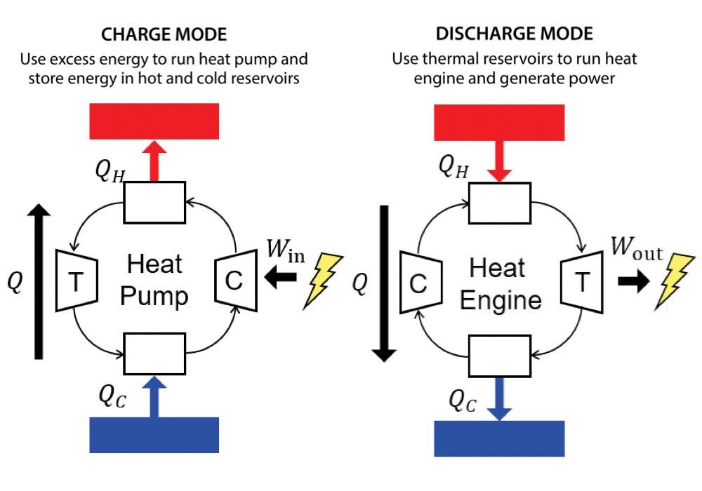 Figure illustrates the basic thermodynamic operation of PHES technology