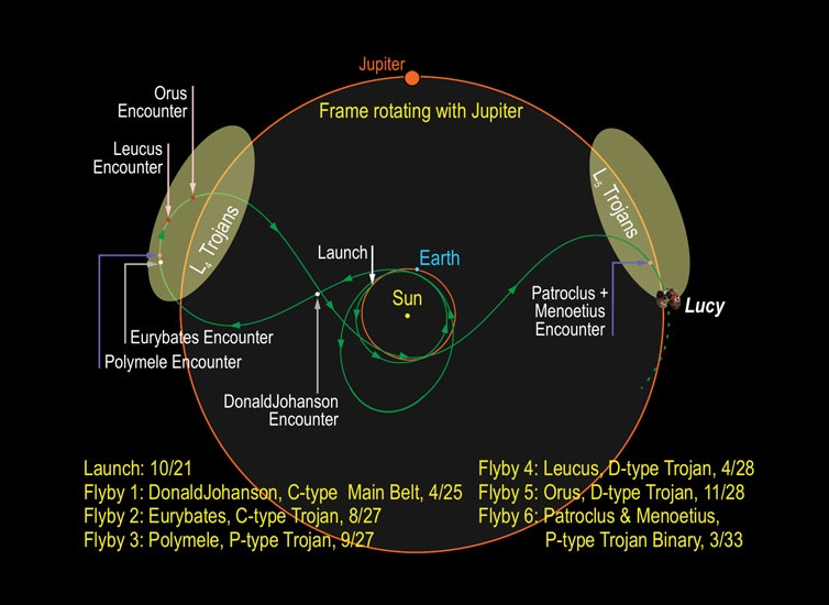 Diagram showing the trajectory of the Lucy spacecraft