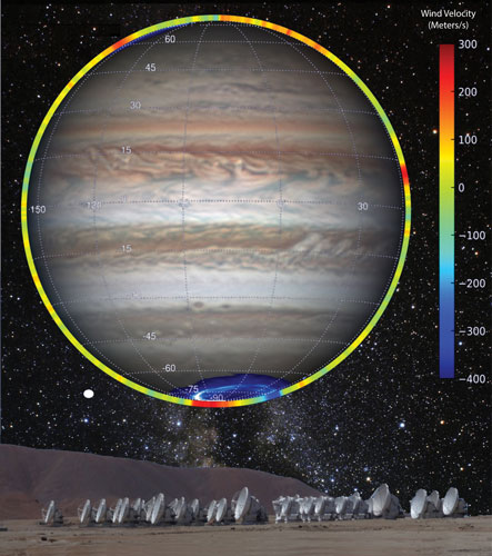 Graph showing polar winds in Jupiter's stratosphere