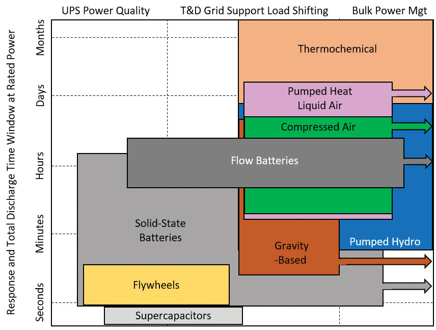 This graph illustrating mature and developing energy storage technologies