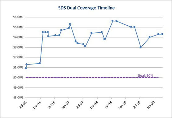 Line graph showing improvements of dual coverage over time