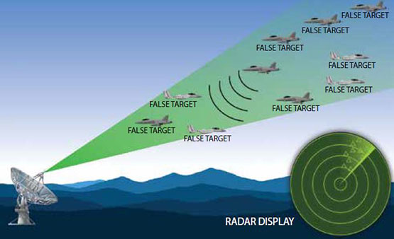 graphic of a satellite dish sending out false target signals