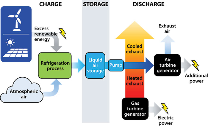 Flow chart of liquid air converting into gas