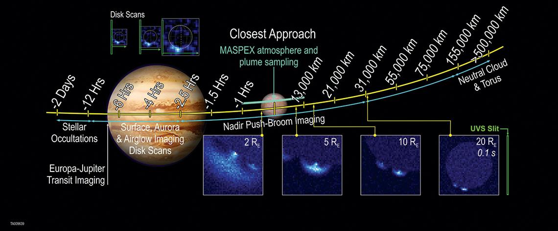 Europa-UVS observation points, starting 2 days prior to reaching Europa through 500,000 km beyond