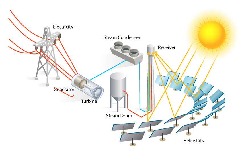 Illustration showing a hybrid power plant that combines natural gas and renewables