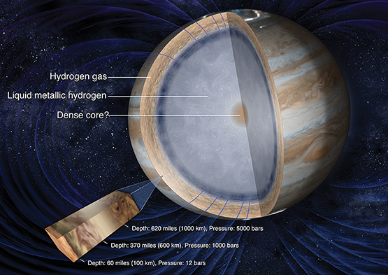 Makeup of the layers of Jupiter's atmosphere