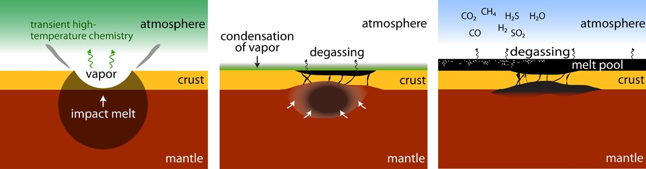 Model shows how pools of lava could release gases and create a greenhouse effect that warmed the planet