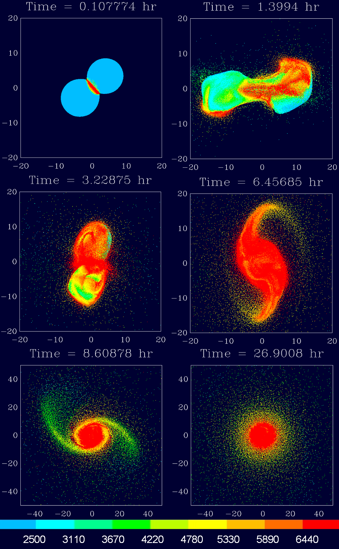 Shown is an off-center, low-velocity collision of two protoplanets