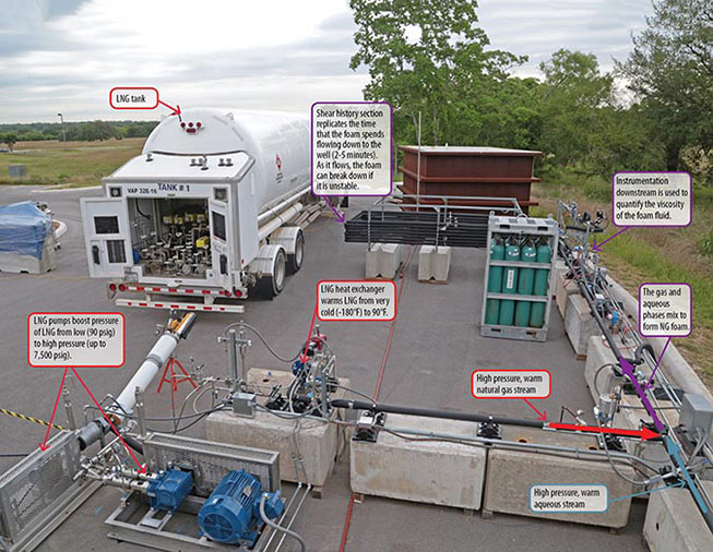 Entire hydraulic fracturing test set up in a parking lot