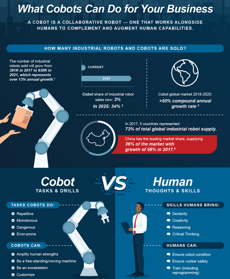 What Cobots Can Do for Your Business Infographic