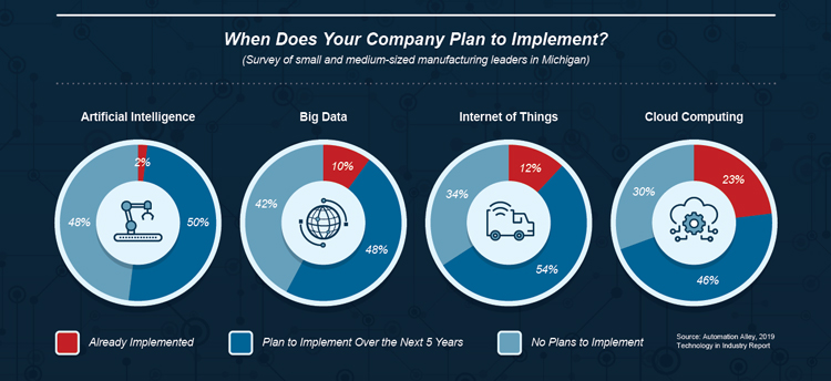 When Does Your Company Plan to Implement - segment of The Emergency of Digital Manufacturing Infographic