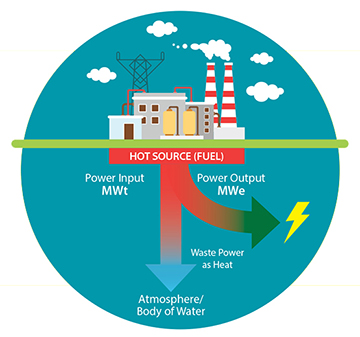diagram showing power input and output of a powerplant with waste water as heat