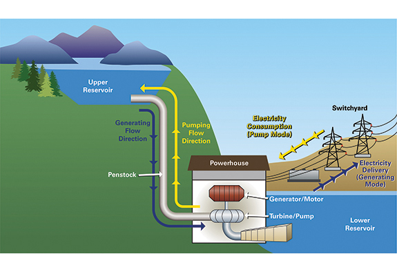 Diagram of pumped storage hydropower with a powerhouse situated between an upper and lower reservoir